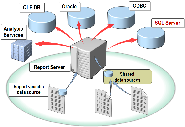 What is SQL Server Reporting Services (SSRS)? | News & Blog